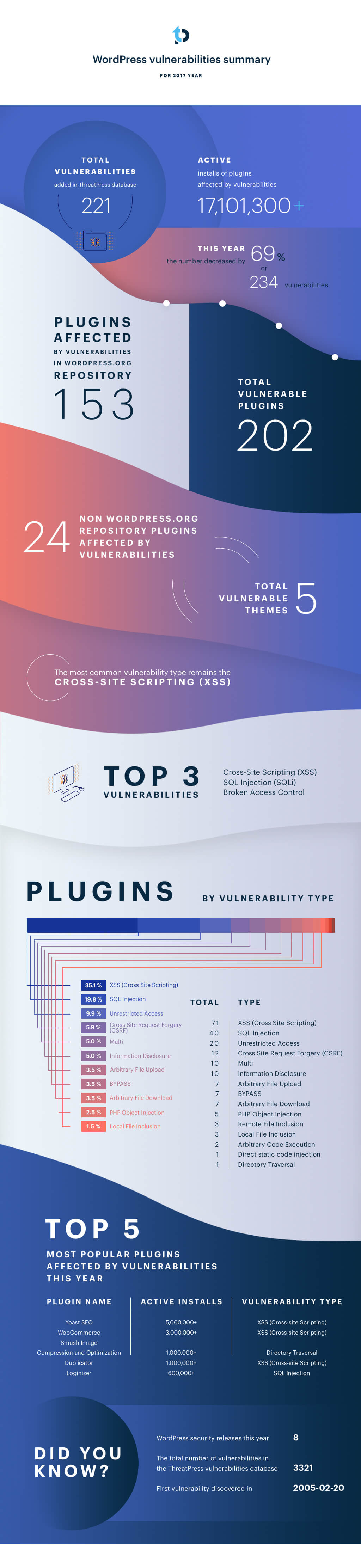 WordPress plugins and themes vulnerabilities statistics for 2017 year